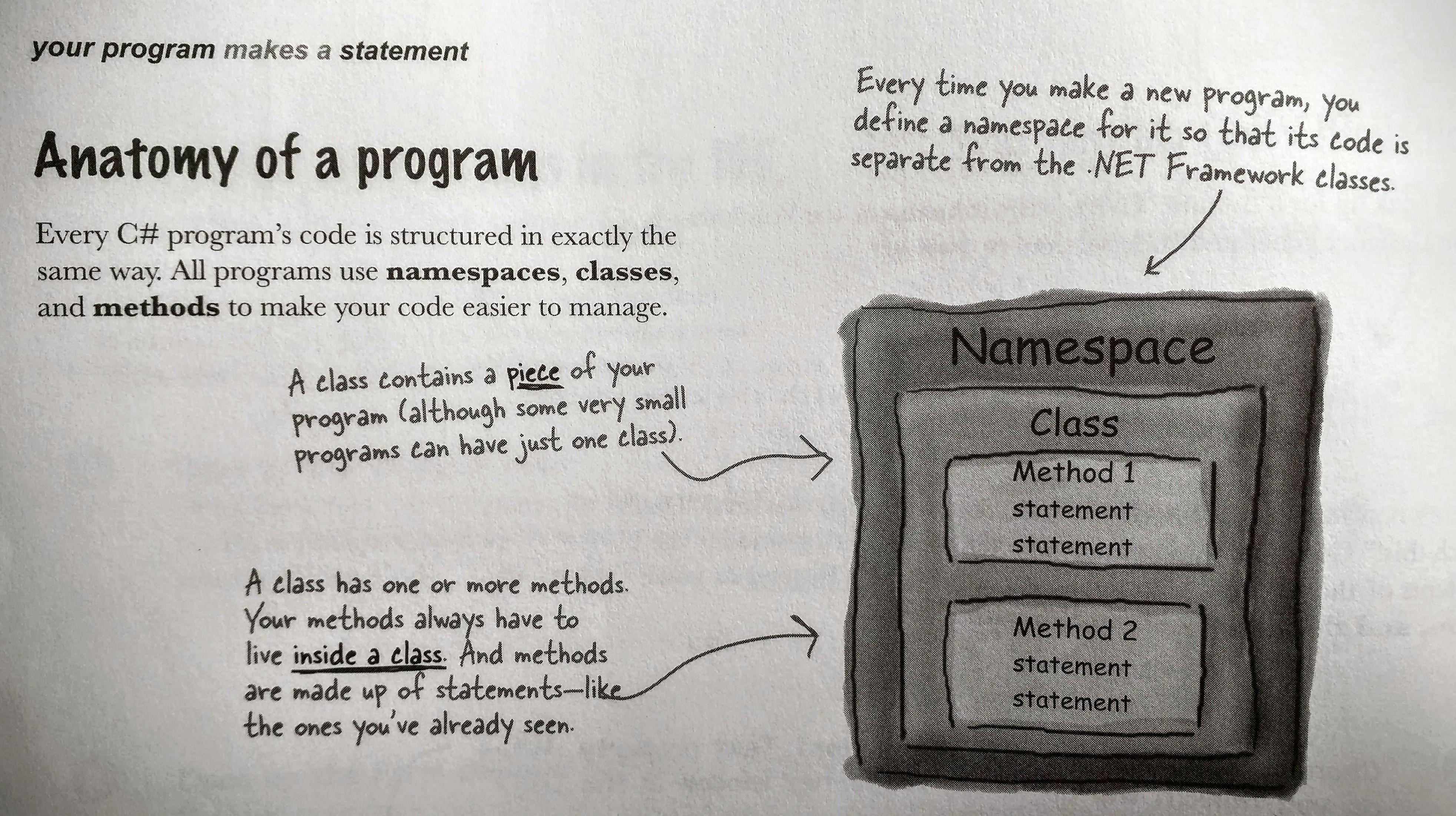 C# Namespace Class Method Statement
